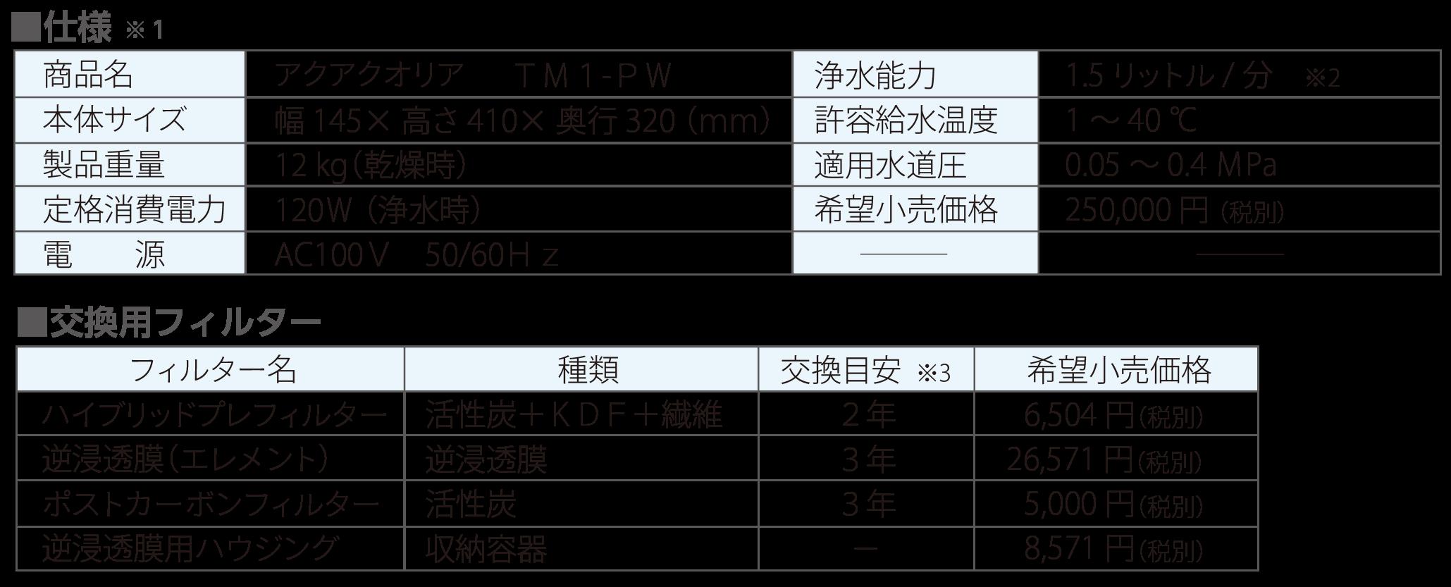 アクアクオリア仕様TM1-PW